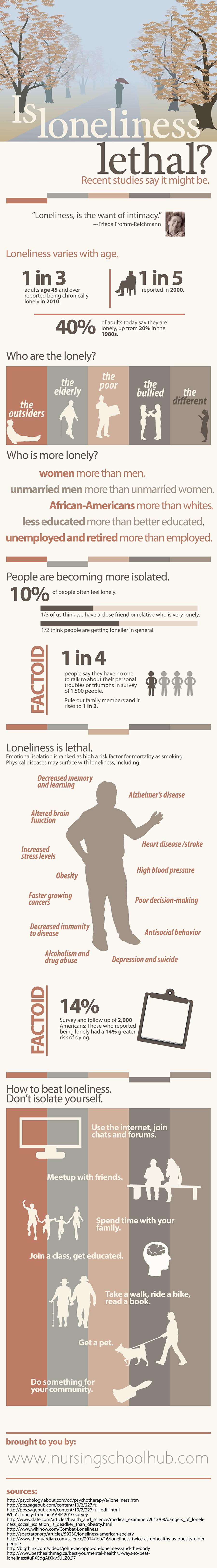 loneliness infographic